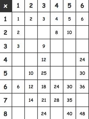 multiplication table sheet